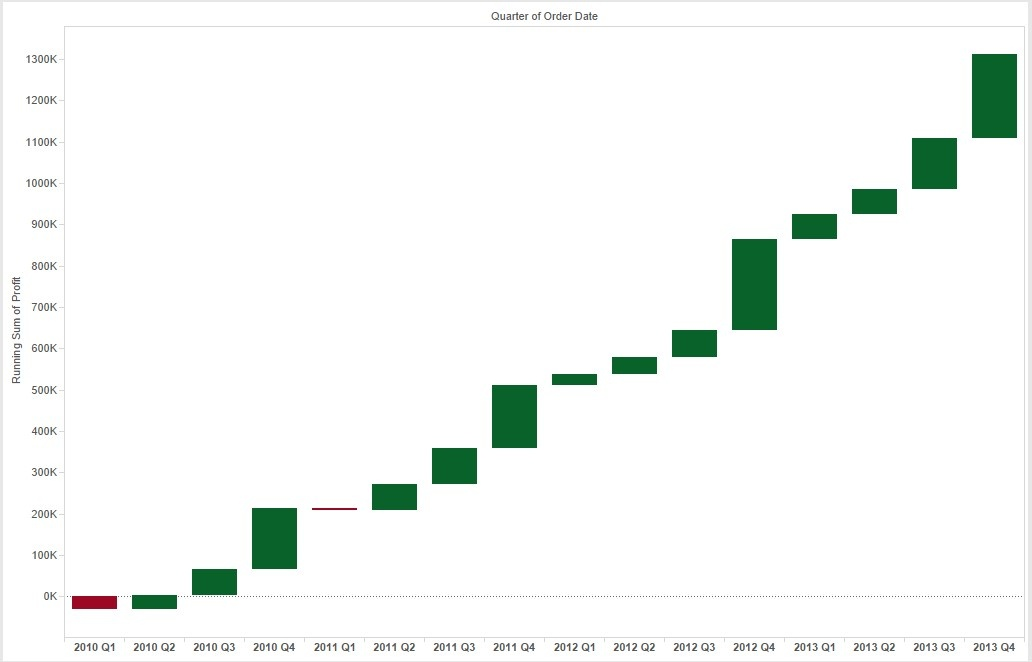Building a Waterfall Chart in Tableau - Basic (Part 1)