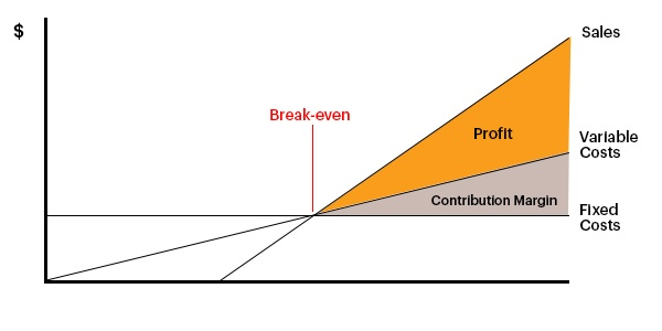 What Is a \u0027Break-Even Analysis\u0027 (and How to Complete One) The Icehouse