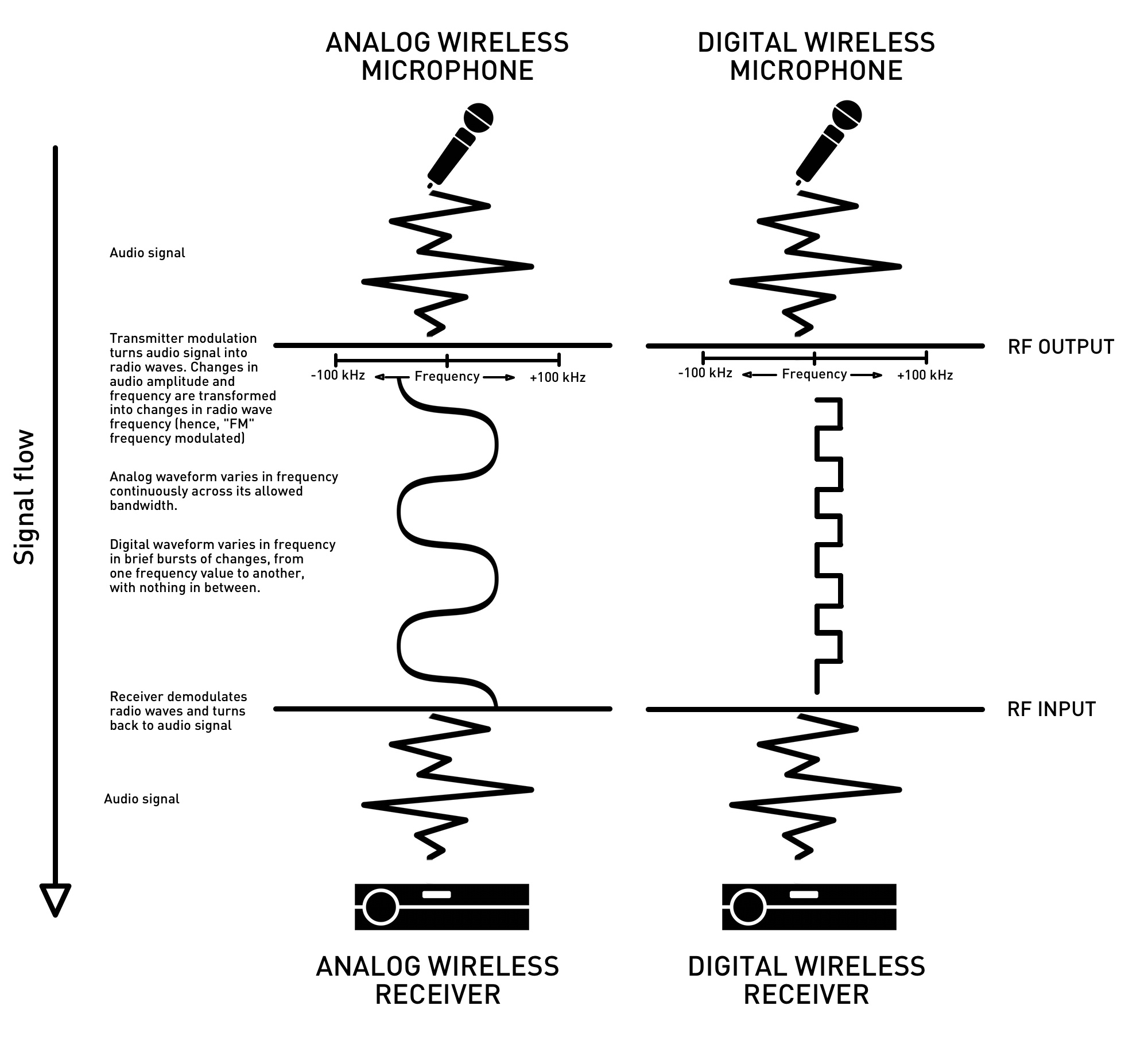 analog analog vs digital morse code