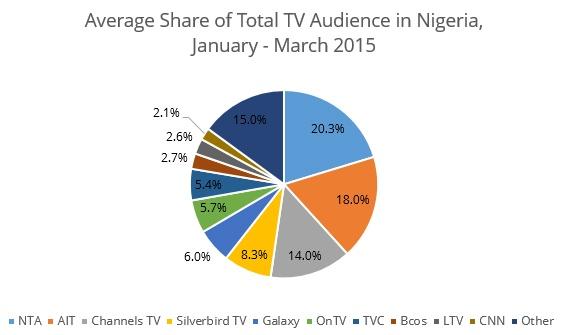 Nigeria-ratings-5
