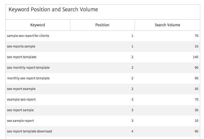 An Example SEO Report Template for Agencies