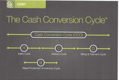 Cash Conversion Cycle – Oxygen You Didn't Know You Had