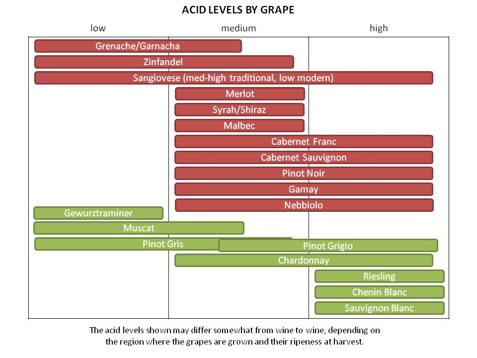 Must-Know Wine Basics Advanced Wine Guide Just Wine
