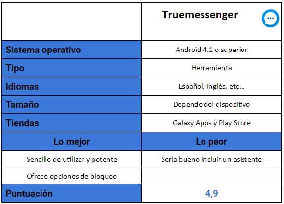 Tabla de la aplicación Truemessenger