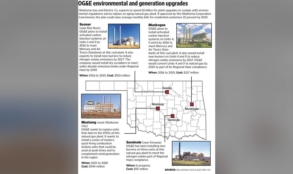 Oklahoma utility OGE faces multiple challenges in approval of $1 - og and e