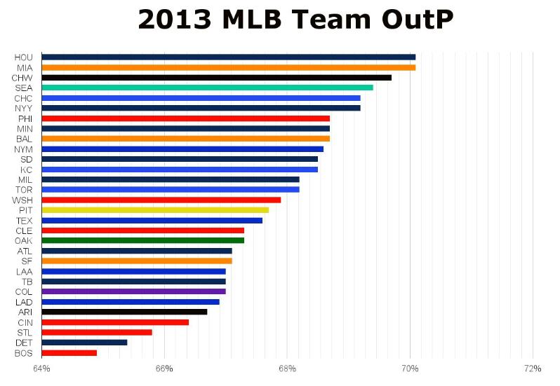 St Louis Cardinals 2014 Preview Out Percentage, the negative flip
