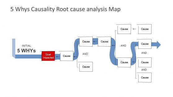 Root Cause Analysis PowerPoint Templates