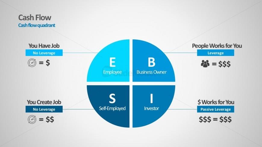 Editable Cash Flow Quadrant PowerPoint Templates - SlideModel