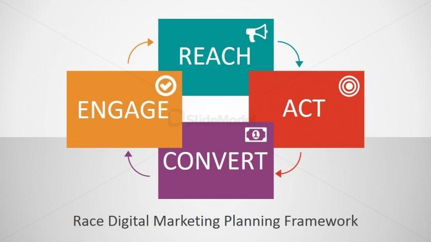 RACE Digital Marketing Framework Presentation - SlideModel - marketing presentation