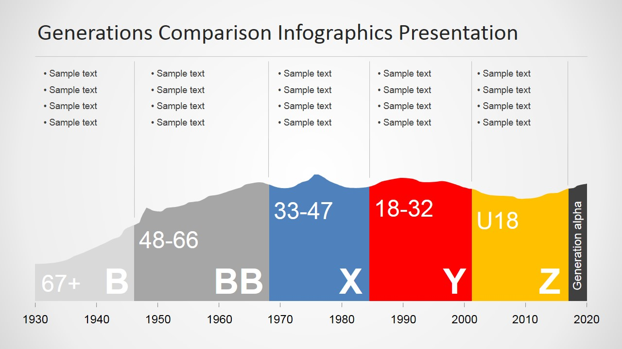 Generations Comparison Infographic Chart For Powerpoint