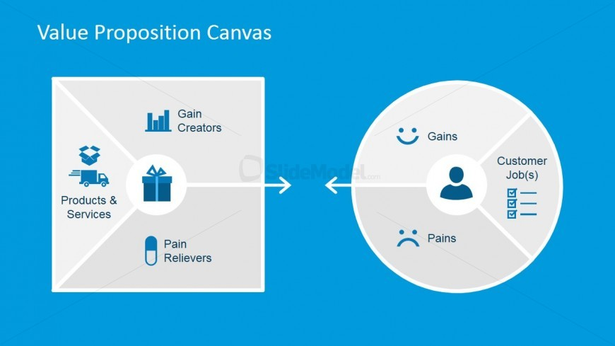 Value Map and Customer Profile PowerPoint Diagrams - SlideModel - customer profile