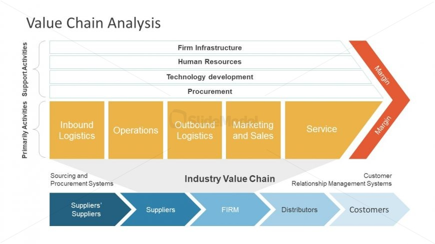 Chevron Shape Value Chain Analysis PowerPoint - SlideModel