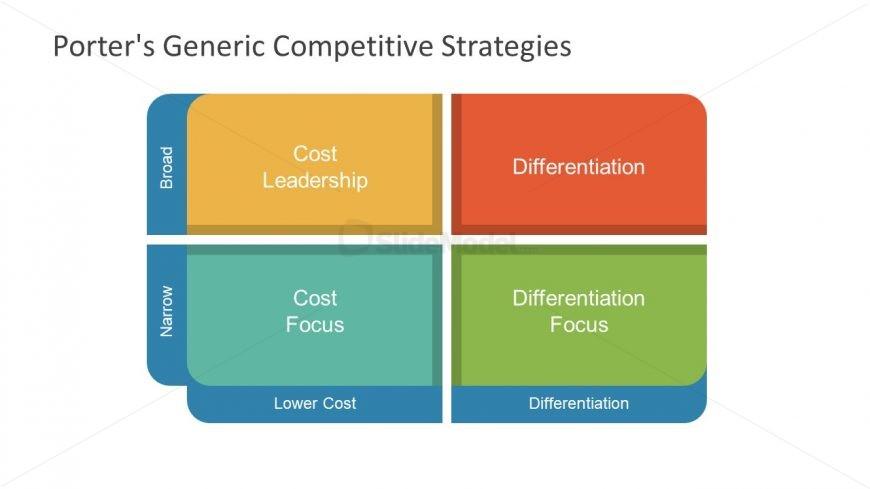 Porter five generic strategy for revlon inc Essay Help - porter's three generic strategies