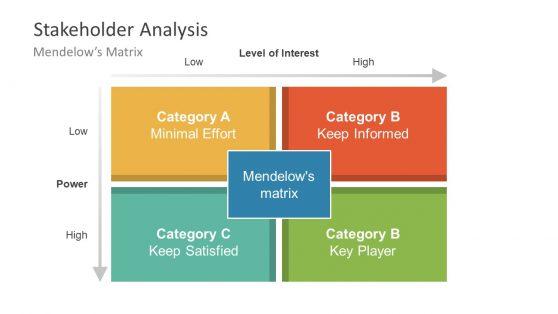 Power Interest Matrixstakeholder matrix a practical guide u2014