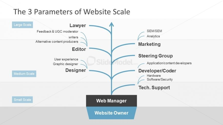Web Manager PowerPoint Tree Diagram - SlideModel
