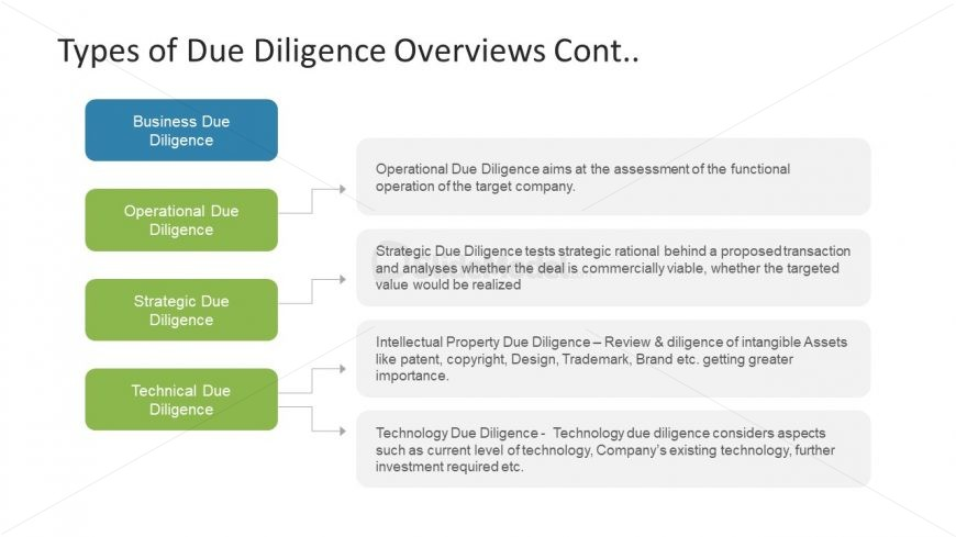 Types of Due Diligence PowerPoint - SlideModel