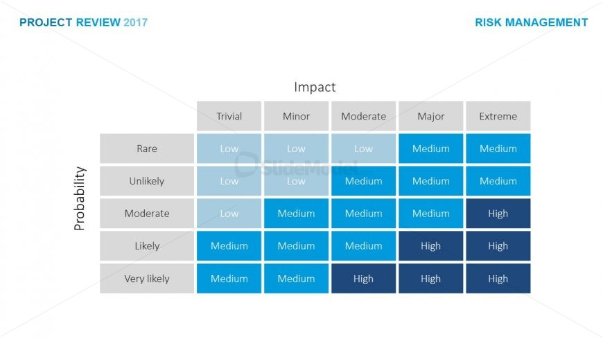 Project Review Capability Matrix - SlideModel
