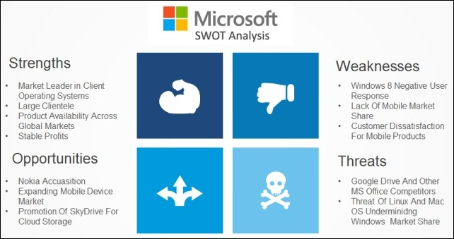Best SWOT Analysis Templates For PowerPoint - format for swot analysis