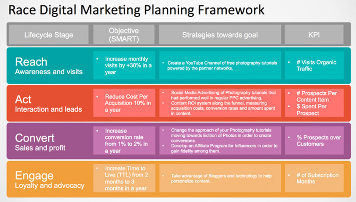 How To Create a Content Marketing Plan using PowerPoint Templates