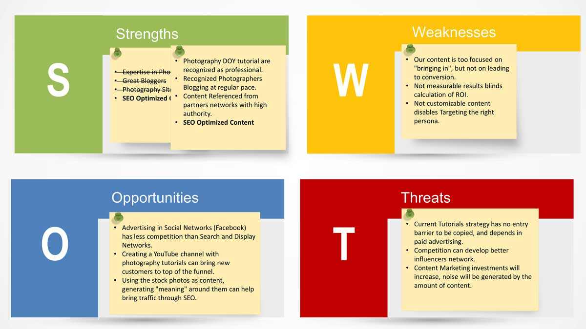 Content Marketing SWOT Analysis PowerPoint Template - SlideModel - Product Swot Analysis Template