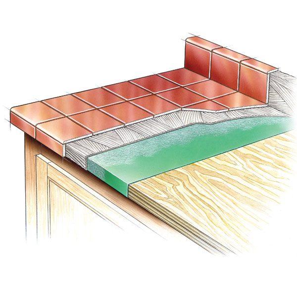Can You Lay Tile Over Laminate Countertops - Bathroom Furniture Ideas