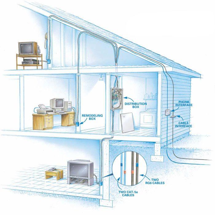 Installing Communication Wiring The Family Handyman