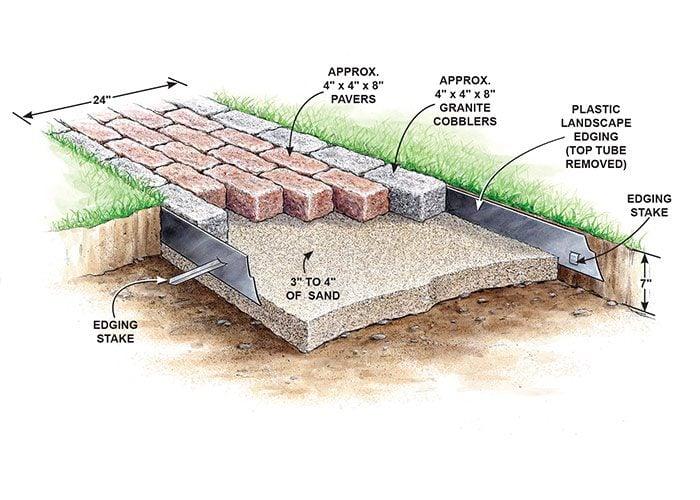 Build A Brick Pathway In The Garden   The Family Handyman
