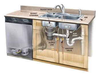 Find And Repair Hidden Plumbing Leaks The Family Handyman