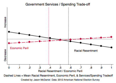 Government services vs. government spending tradeoffs when layered with economic peril and racial resentment
