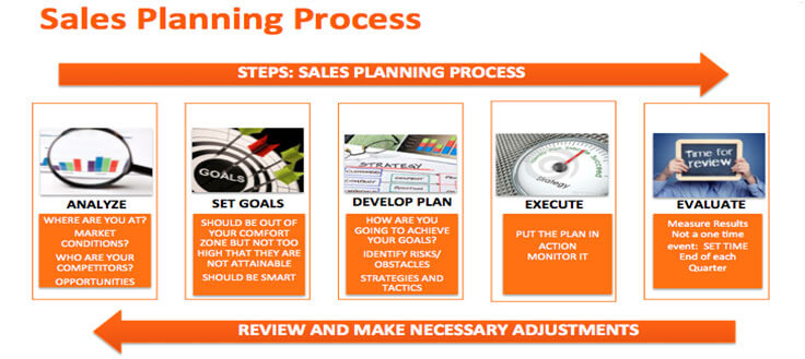 Why Sales Planning is important - sales plan