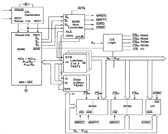 block diagram of 8086 in maximum mode