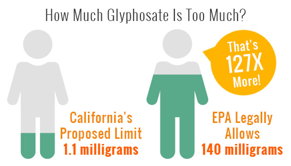 1 California\u0027s proposed limit vs the amount allowed by EPA