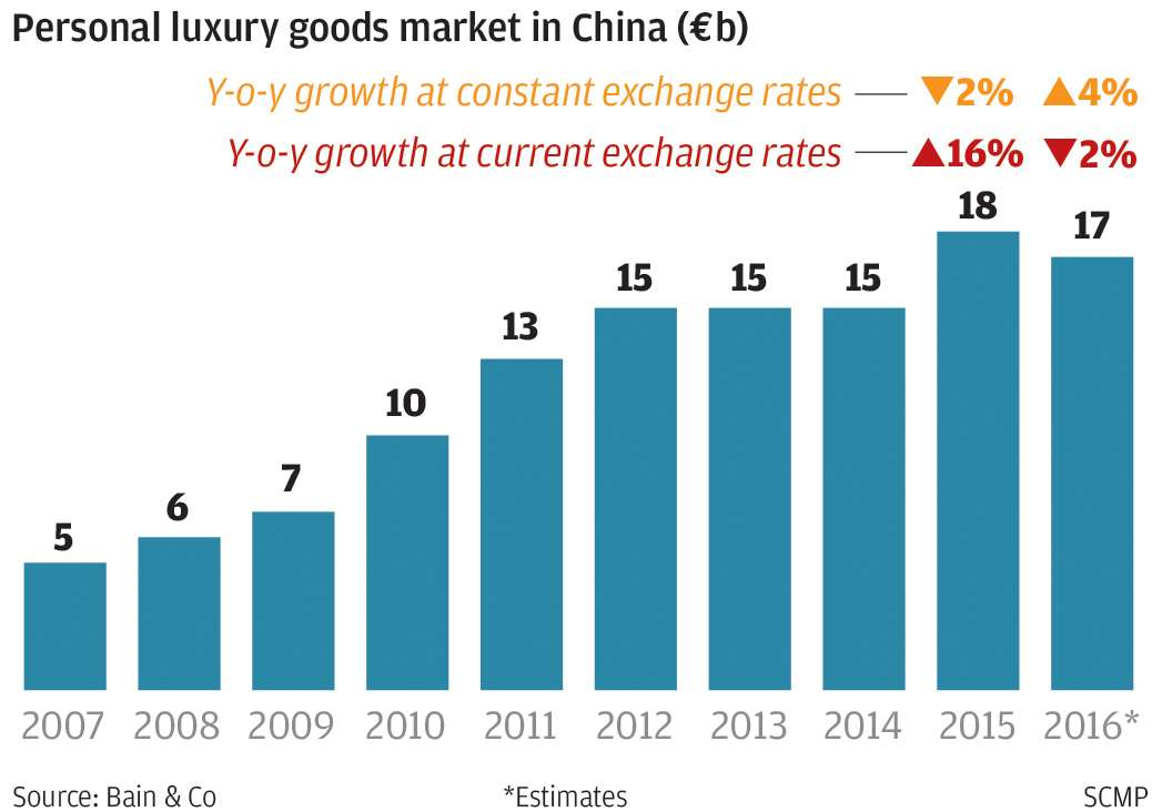 China\u0027s luxury goods market begins recovery as middle-class shoppers