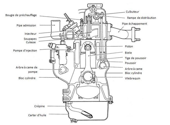 diesel Schema moteur description