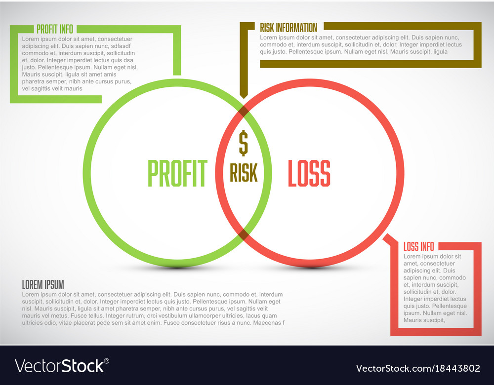 Business model template - profit risk and loss Vector Image