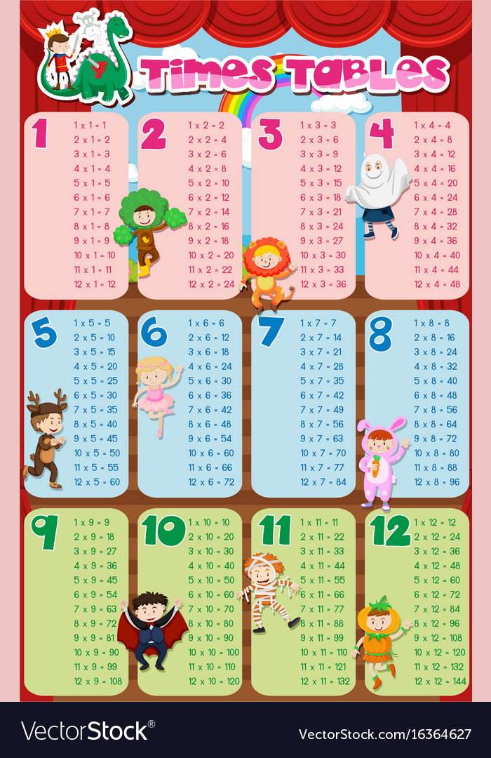 Times tables chart with kids in costume in Vector Image - kids chart