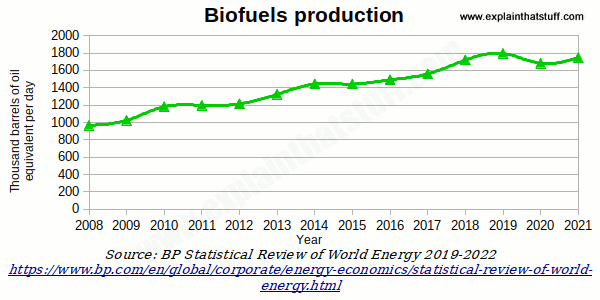 more to biofuel production than yield