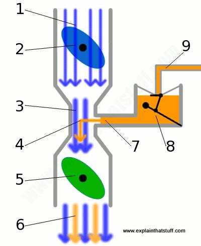 How Does A Carburetor Work? - Explain That Stuff