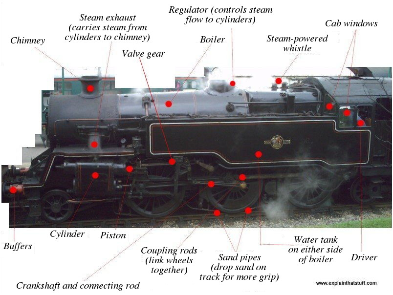 How do steam engines work? Who invented steam engines?