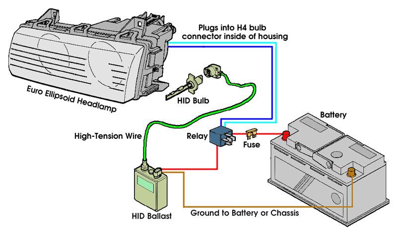 Wiring Diagram For Xenon Hid Kit Wiring Diagrams