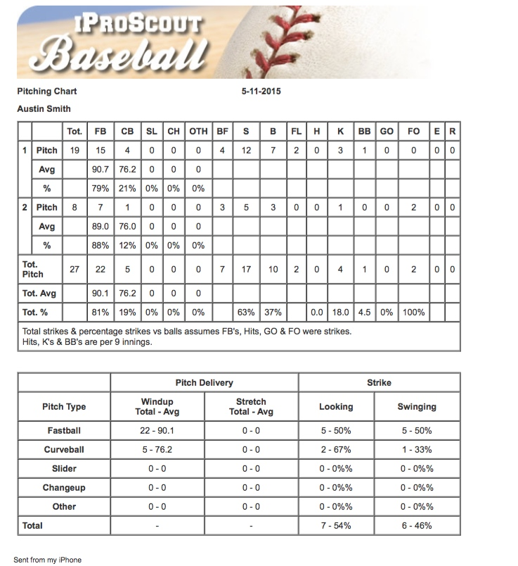 Austin Smith, RHP, Park Vista High School Class of 2015 Pitching - pitching chart