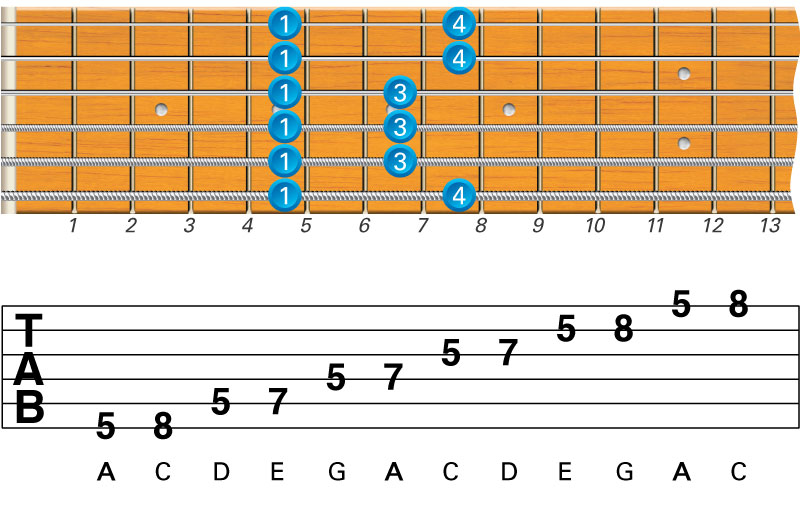 What Are the Best Beginner Guitar Scales to Learn?