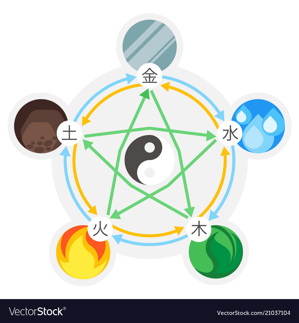 Feng Shu Feng Shui 5 Elements Of Nature In Circles Vector Image On Vectorstock