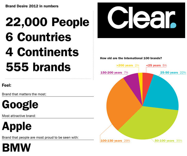 Google users think, Apple users act brand report