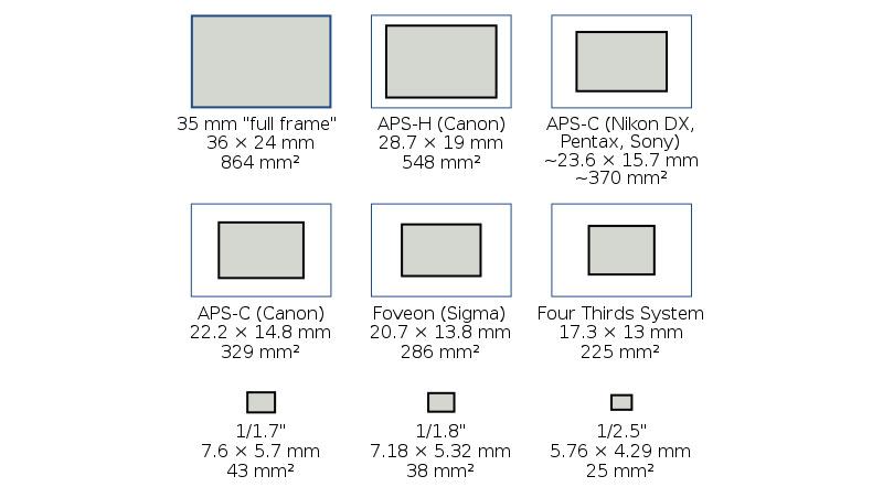 New Samsung Galaxy S7 image sensor explained