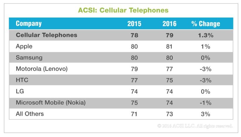 A Samsung phone leads in US customer satisfaction survey\u2026 again