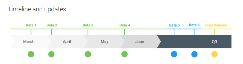 There are six Android Q beta versions on Google\u0027s Q timeline