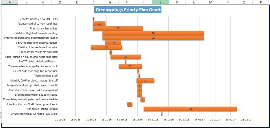 Project Management Gantt Chart in Excel Freelancer - gantt chart