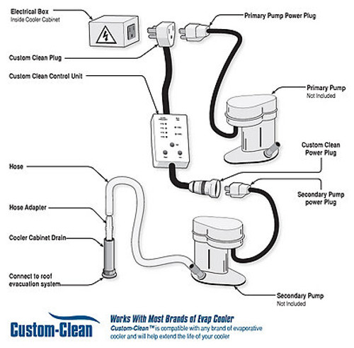swamp cooler wiring diagram cord