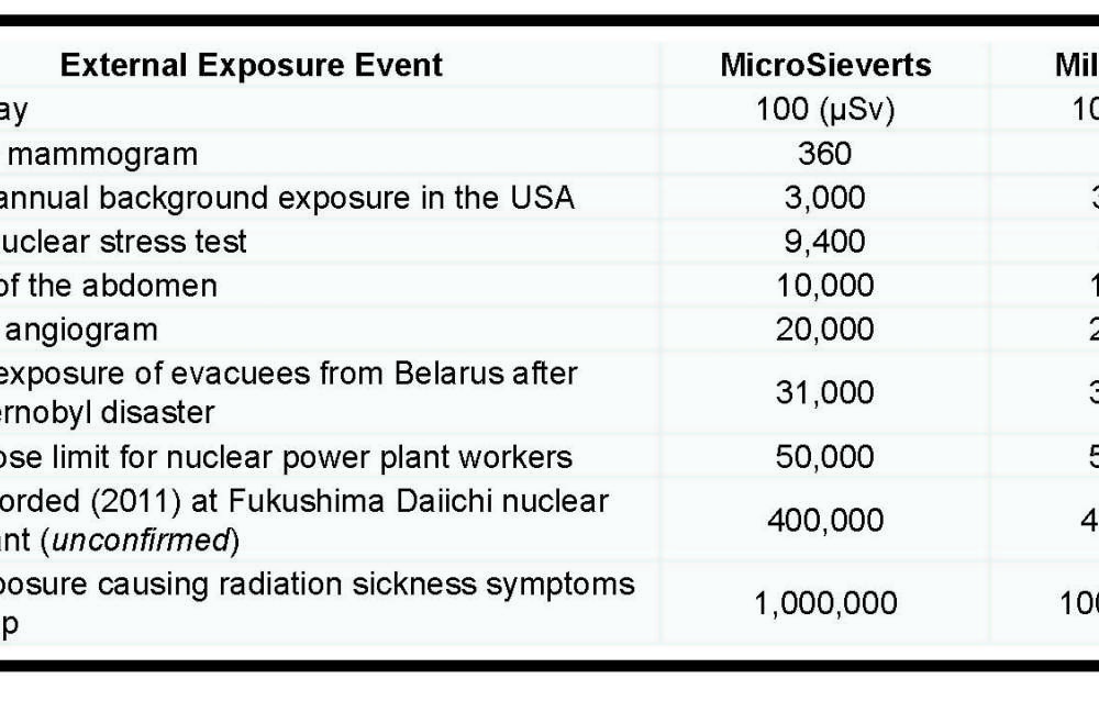 Identifying radiation levels measured by the DX-1 meter - Sensafe
